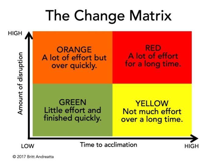 Change Matrix